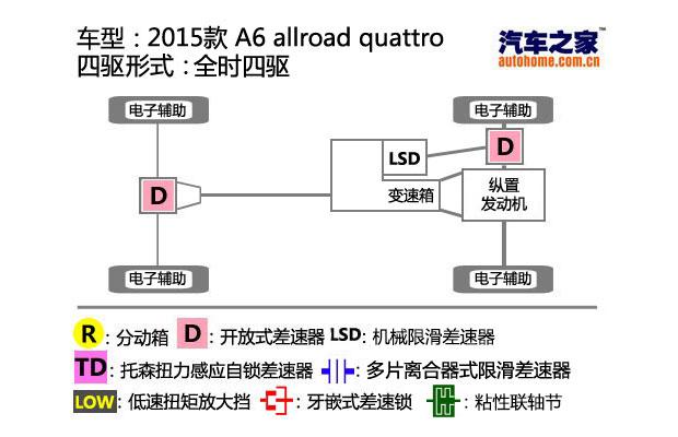 出色的道路适应性 测试奥迪a6