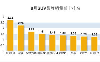 8月哈弗销量增长44%  H6 H2双双进入前十