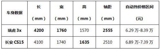 瑞虎3x完胜长安CS15.jpg