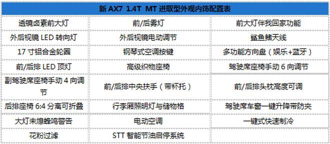 <a class='keywords-link' title='东风风神' href=''>东风风神</a>新AX7