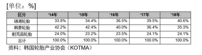 锦湖轮胎坐稳韩国市场榜首,人气产品今年有望引进中国