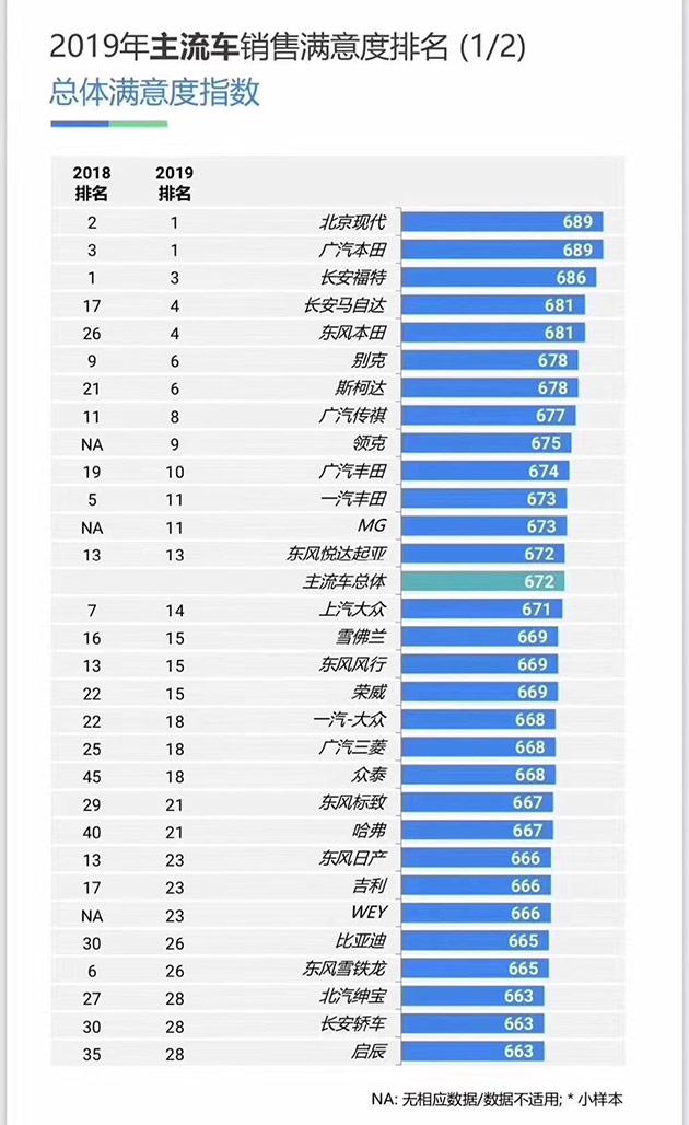 北京现代荣获2019年J.D.Power主流车销售满意度(SSI)第一名