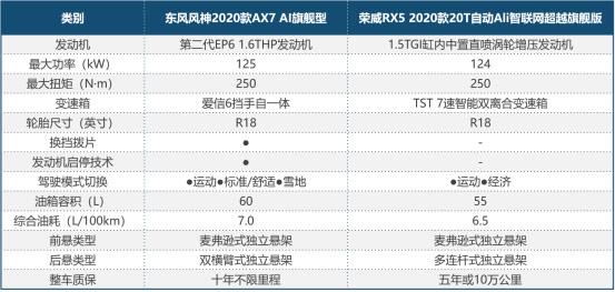 2020款AX7和2020款RX5发动机对比表