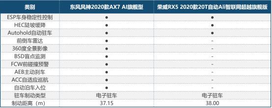 2020款AX7和2020款RX5配置对比表
