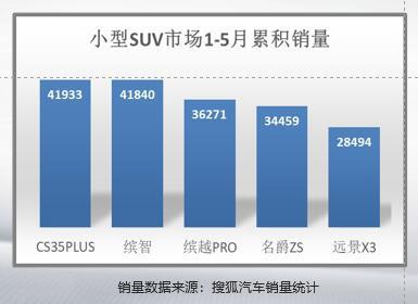 CS35PLUS在上半年的销量表现十分抢眼