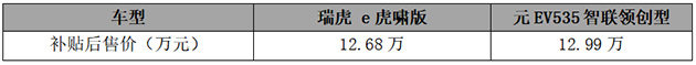 全新瑞虎e 和元EV535 车辆售价