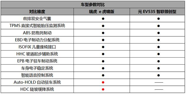 全新瑞虎e PK元EV535 主被动安全配置对比表