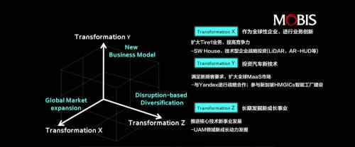 现代摩比斯发布立体化转型战略,助力产业升级
